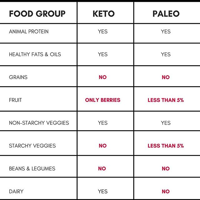Paleo vs. Keto Diet: 6 Differences You Should Know | Ageless & Healthy